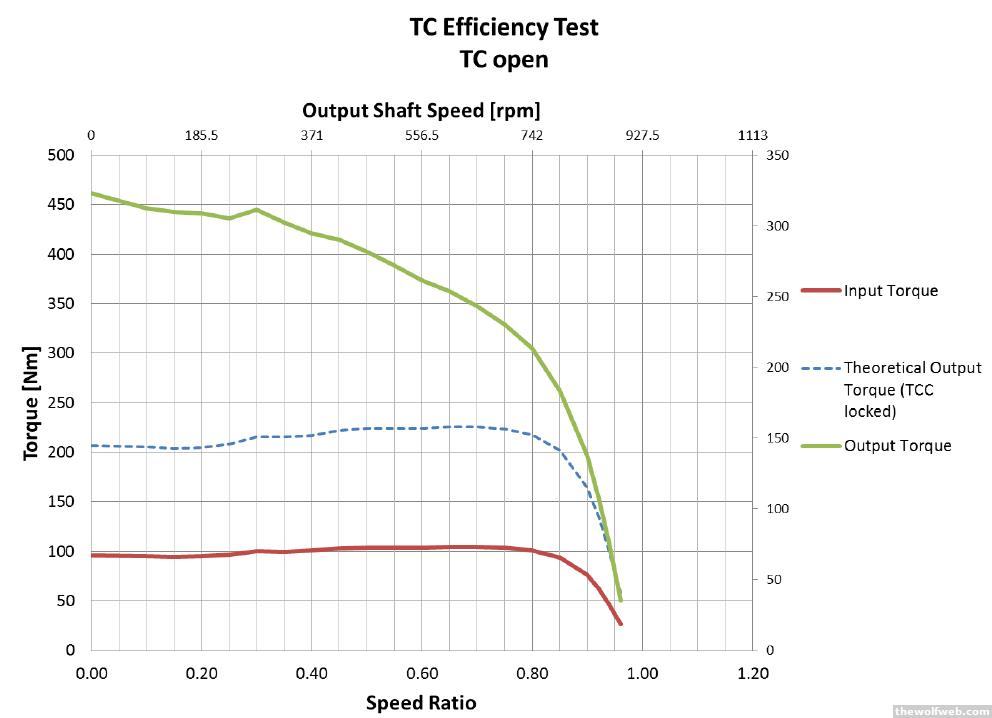 TWW - arghx's technical ramblings thread